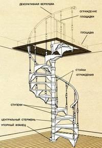 угловой лестницы
